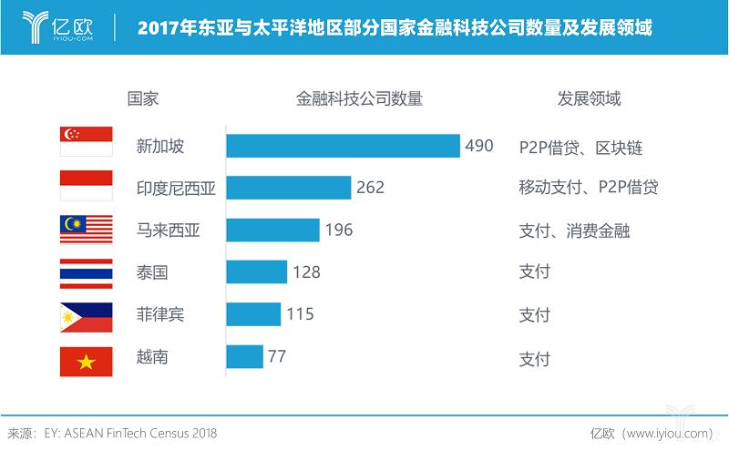 亿欧智库:2017年东亚与太平洋地区部分国家金融科技公司数量及发展领域