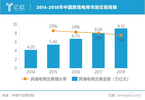 亿欧智库:2014-2018年中国跨境电商市场交易规模