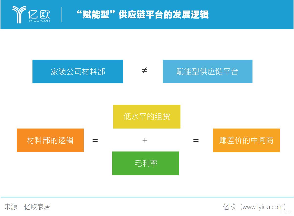 """""""赋能型""""供应链平台的发展逻辑"""