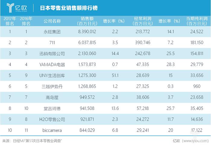 亿欧智库:日本零售业排行榜.png