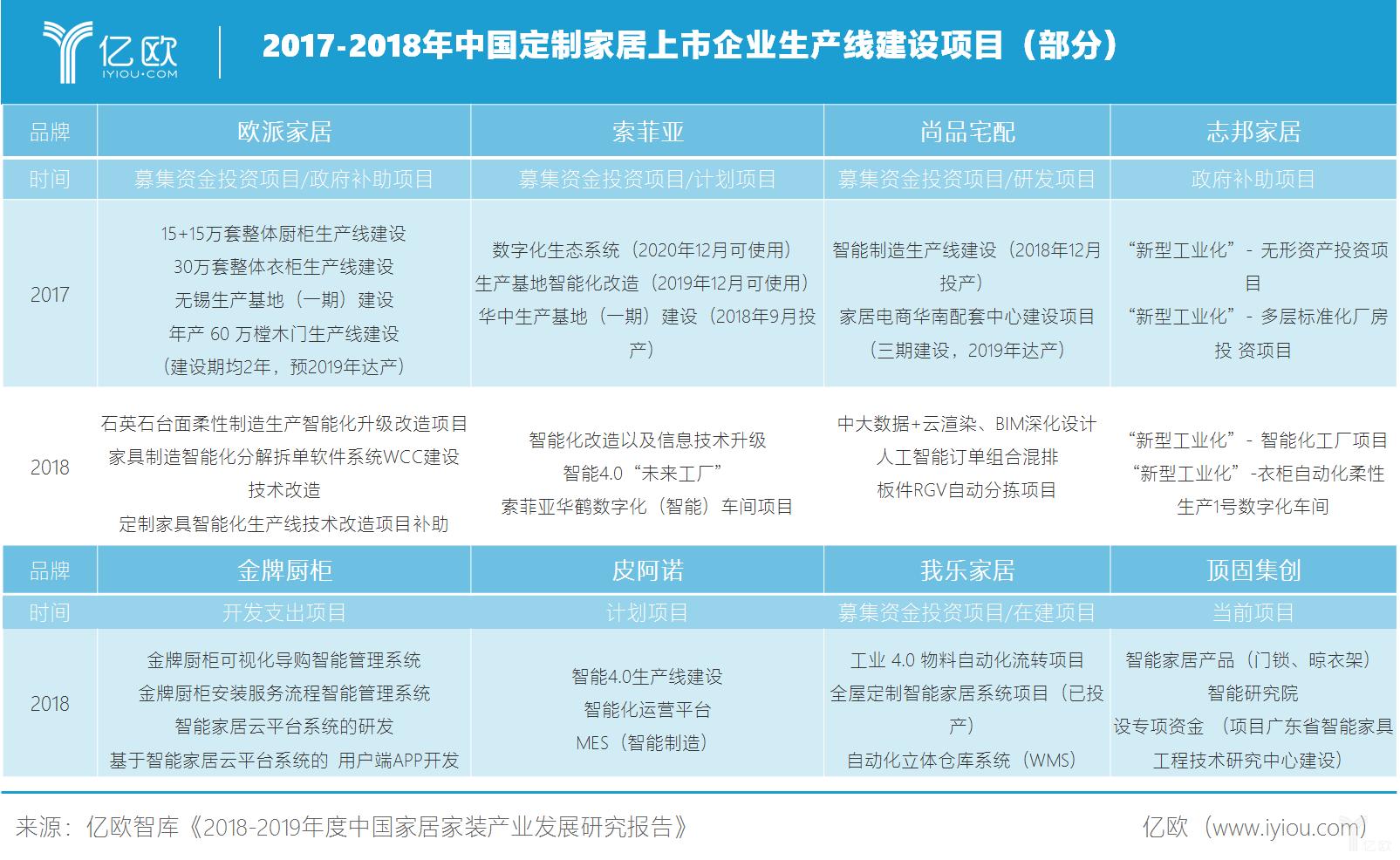 2017-2018中国定制家居上市企业生产线建设时间表