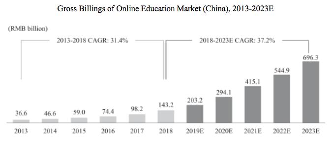 中国在线教育市场规模