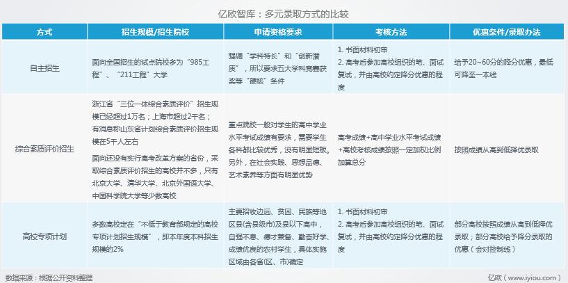 億歐智庫:多元錄取方式比較