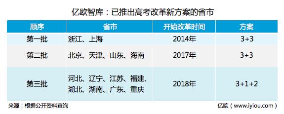 億歐智庫:已推出高考改革新方案的省市