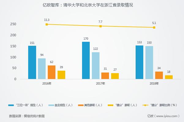 億歐智庫:清華大學和北京大學在浙江省錄取情況