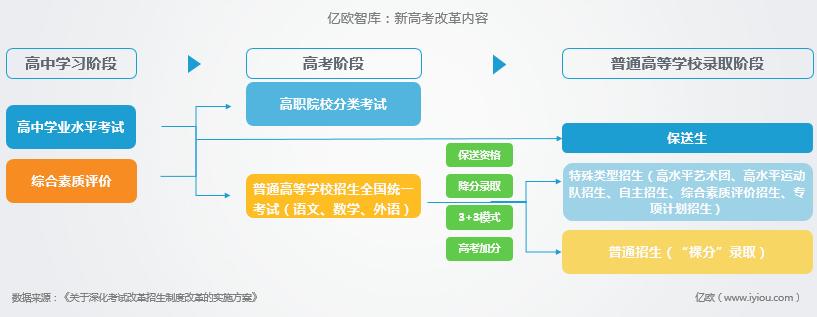 億歐智庫:新高考改革內容