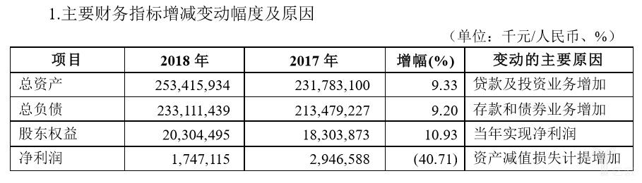 <b>洛阳银行去年逾期90天以上贷款未全部计入不良</b>