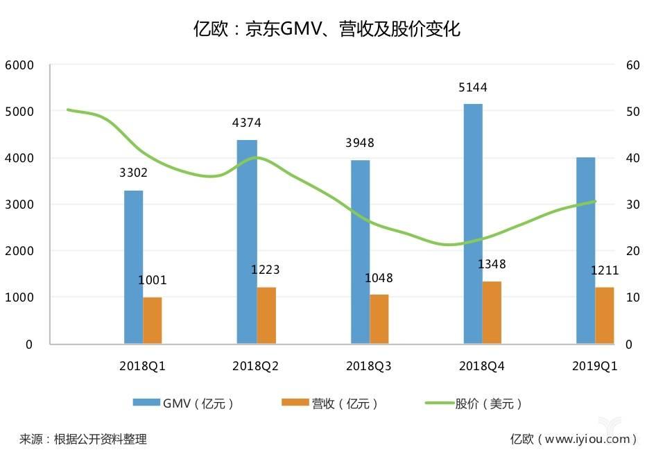 京东GMV、营收及股价变化