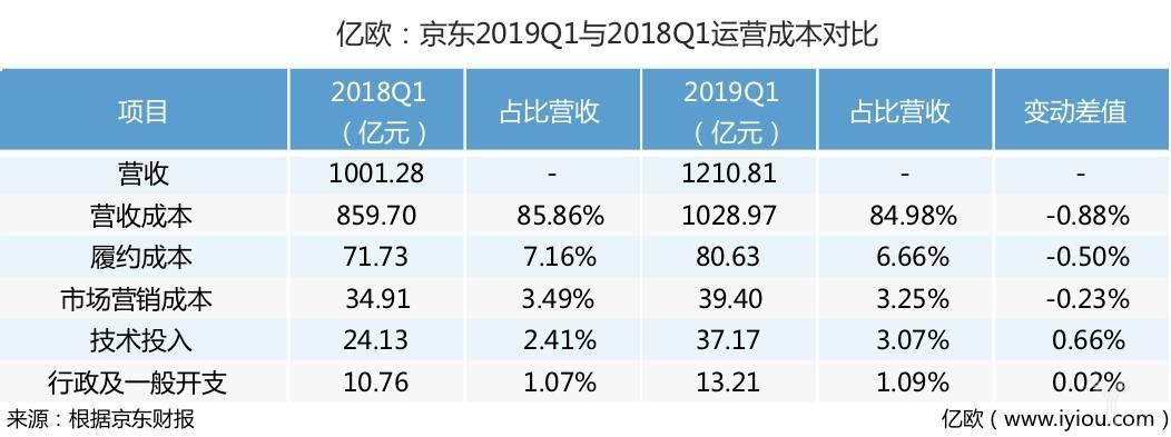 京东2019Q1与2018Q1运营成本对比