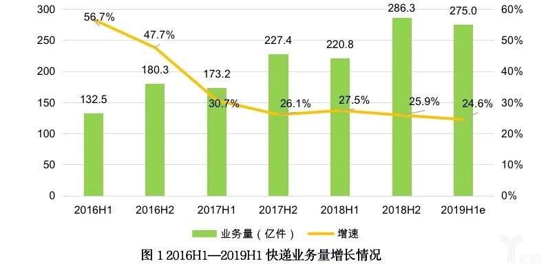 2016H1-2019H1快递业务量增长情况