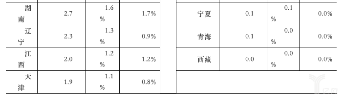 2019年1-4月份省快递服务企业业务及占比变化情况