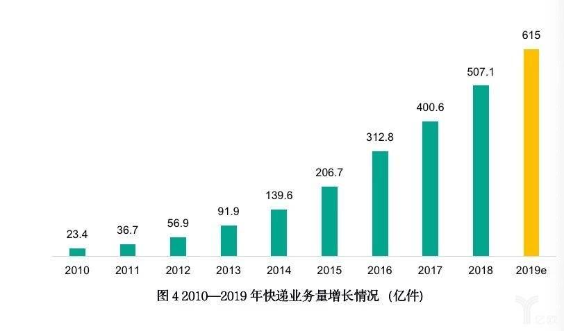 2010-2019年快递业务量增长情况(亿件)