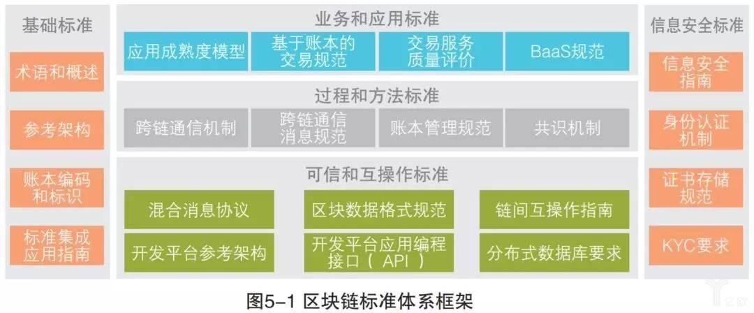 区块链标准体系框架