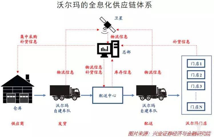 沃爾瑪的全息化供應鏈體系