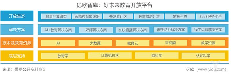 億歐智庫:好未來教育開放平臺