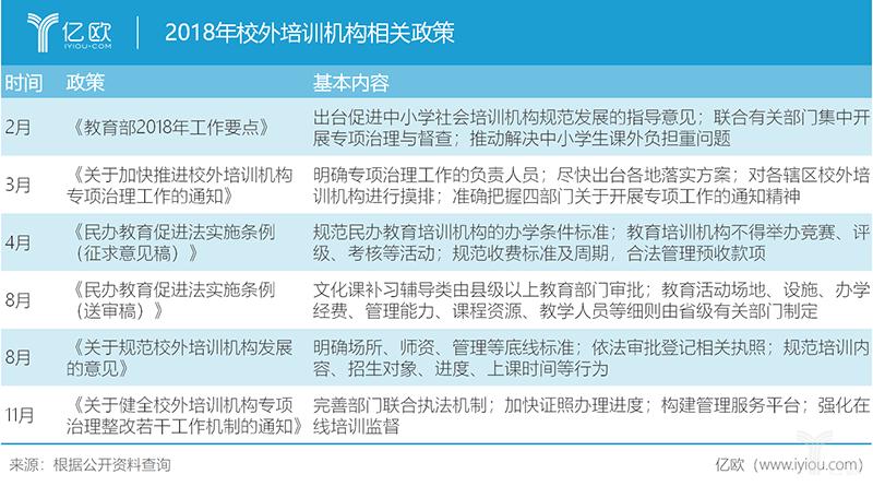 億歐智庫:2018年教育培訓機構相關政策