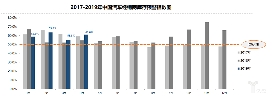 中国汽车经销商库存预警指数