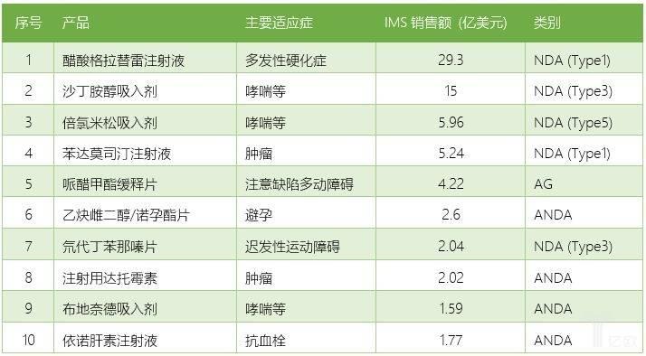 2018年Teva美国市场销售收入TOP10产品.jpeg