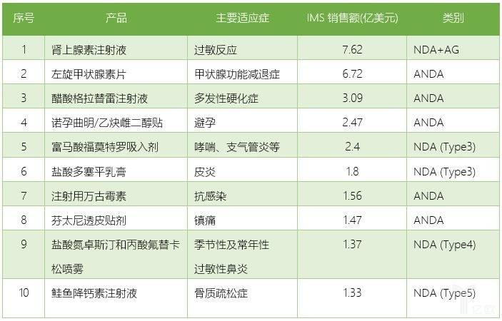 2018年Mylan美国市场销售收入TOP10产品.jpeg