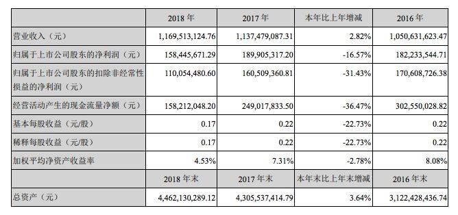 威创股份2018年主要财务数据