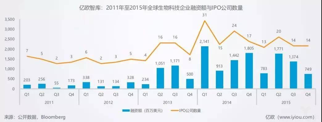 亿欧智库:2011年至2015年全球生物科技企业融资与IPO公司数量.jpg