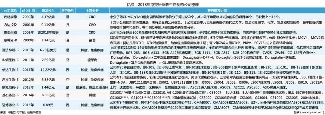 2018年港交所新政生物制药公司梳理.jpg