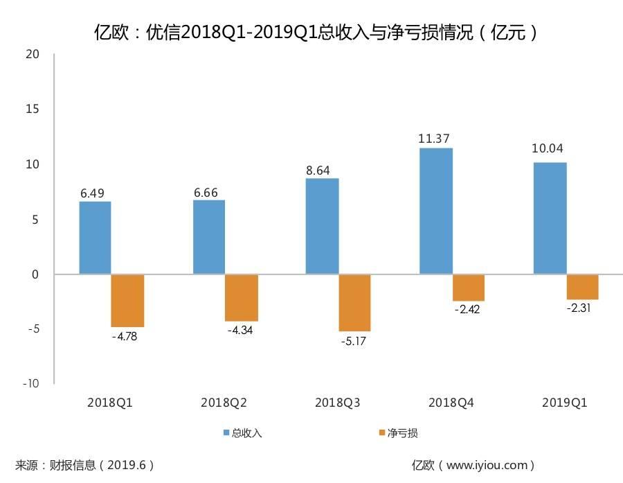 亿欧:优信2018Q1-2019Q1总收入与净亏损情况(亿元)