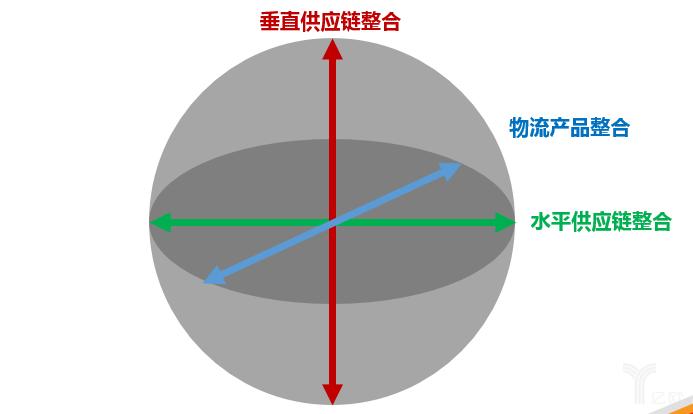 垂直供应链整合