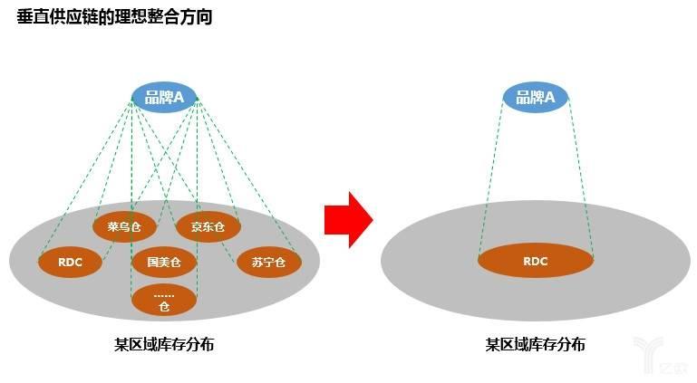 垂直供应链的理想整合方向