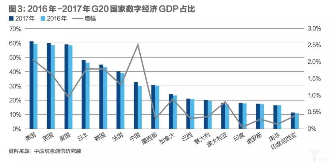 2016-2017G20国家数字经济占比.jpg