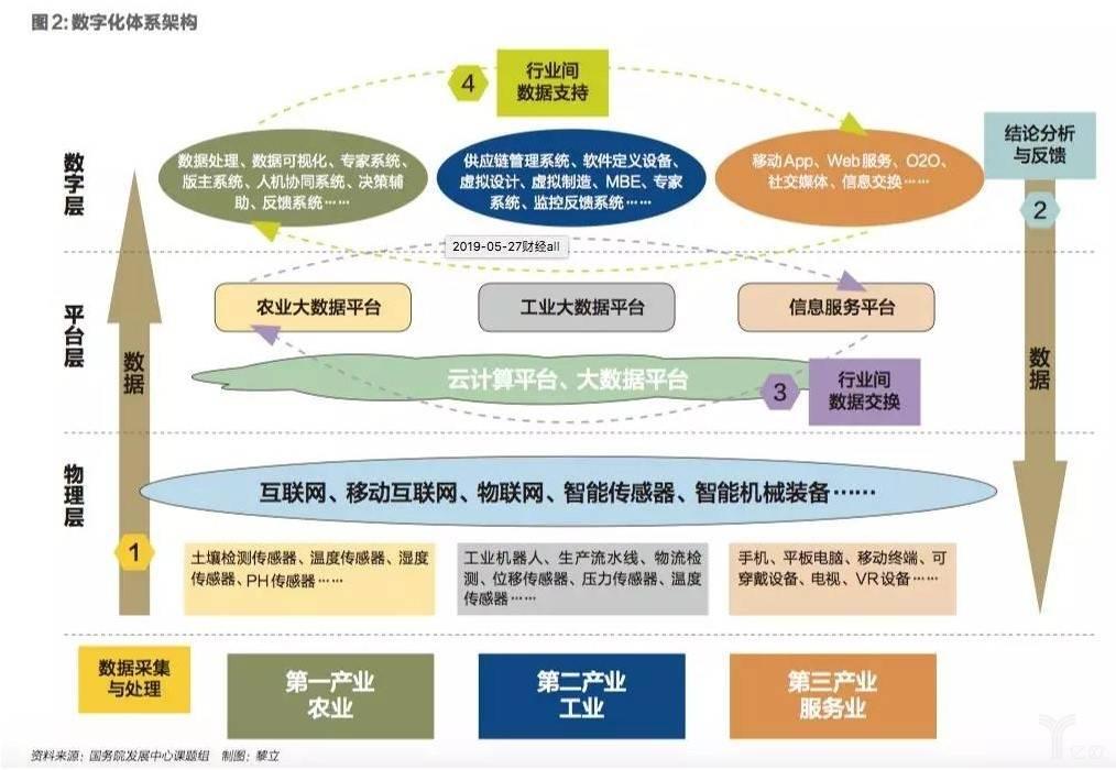 数字化体系构架.jpg