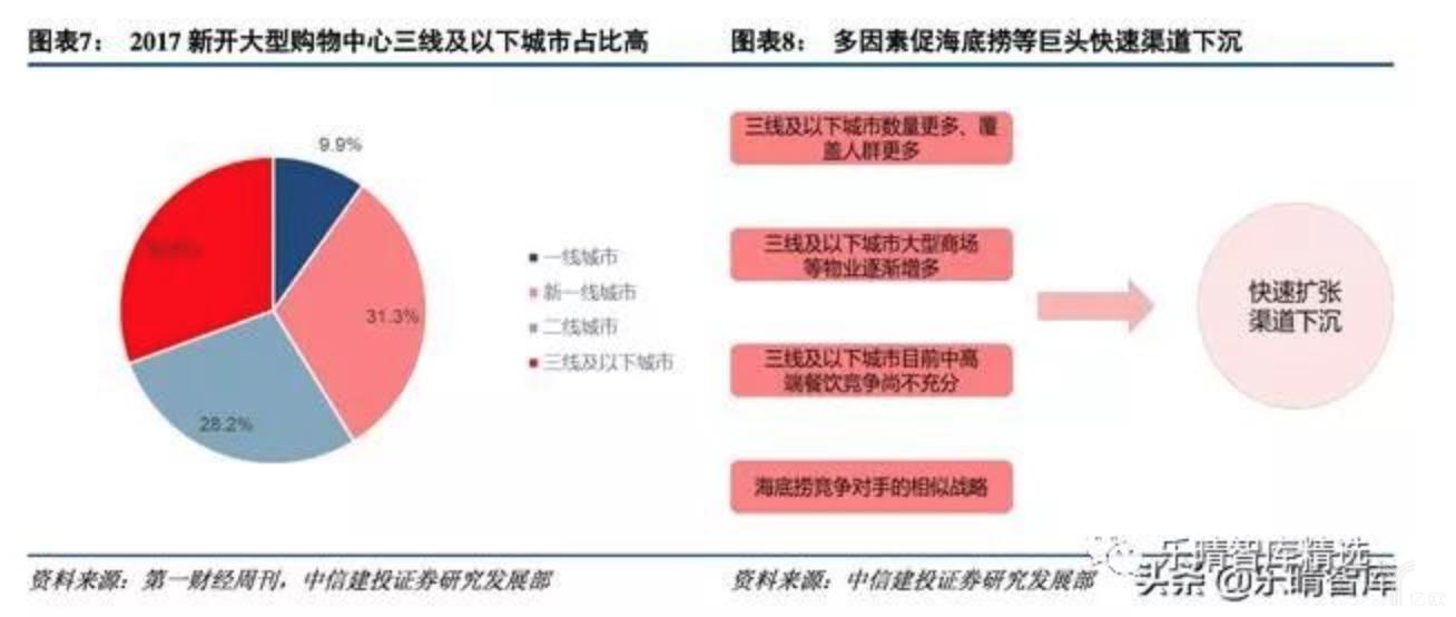 亿欧智库:火锅三四线城市空间.png