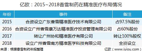 2015~2018香雪制药在精准医疗产业布局情况
