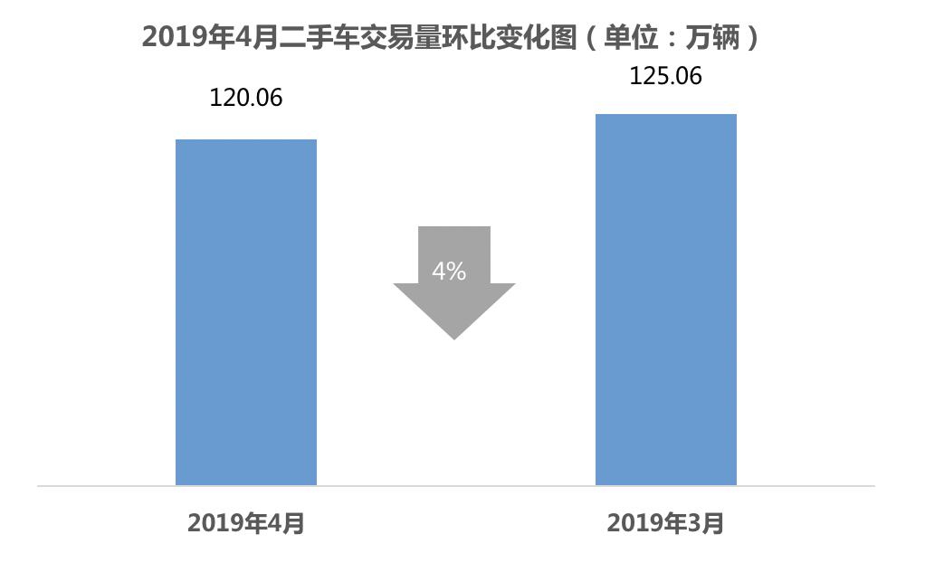 2019年4月二手车交易量环比变化