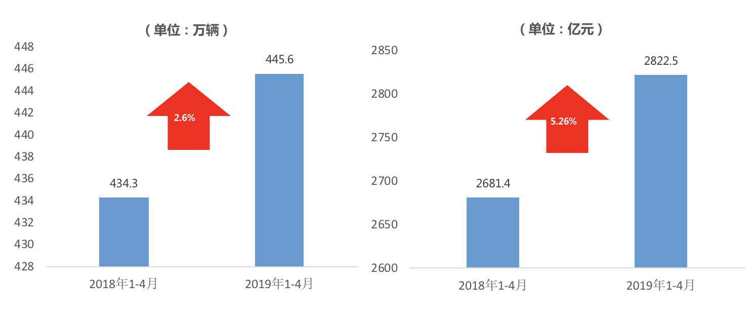 2019年二手车市场整体表现