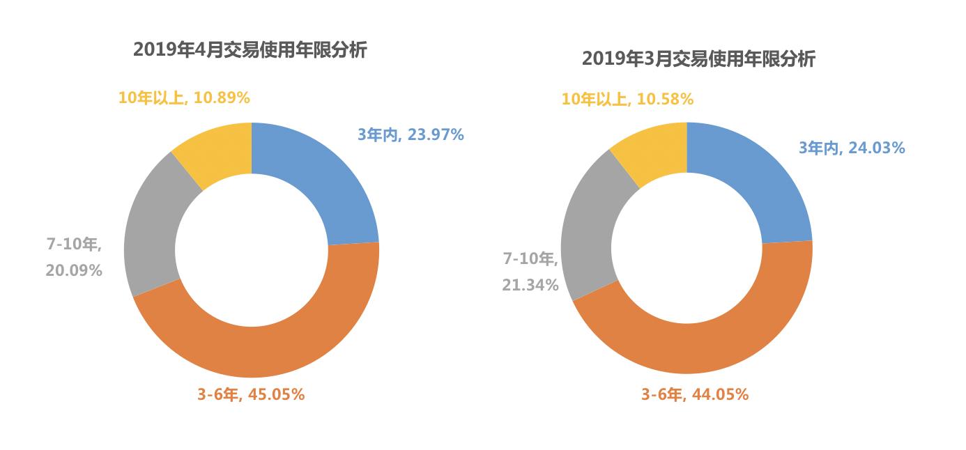 2019年4月二手车交易车辆使用年限分析