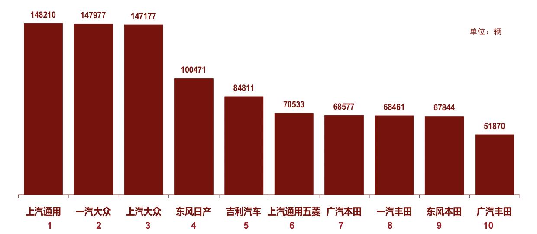 狭义乘用车厂商5月综合销量排行榜