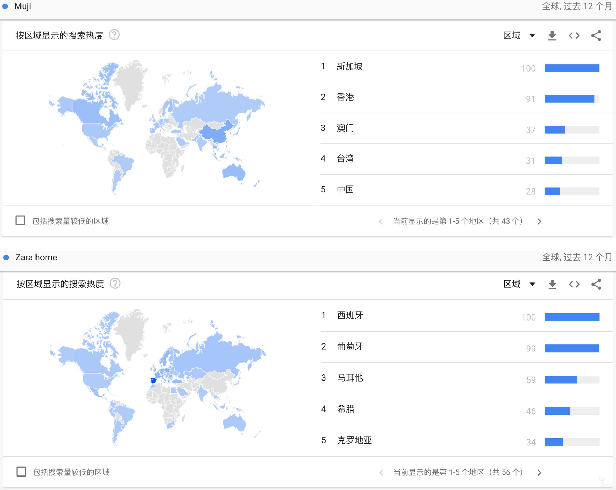 无印良品与ZARA HOME的搜索频次、区域分布