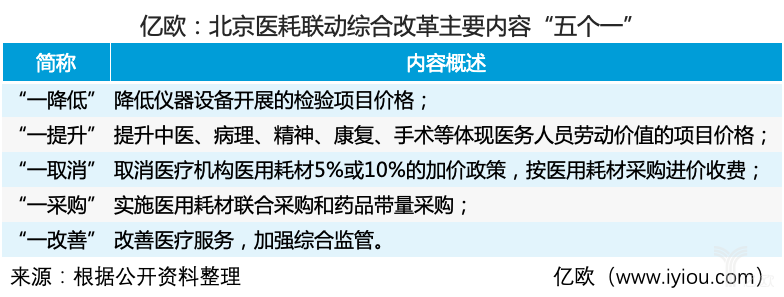 """亿欧:北京医耗联动综合改革主要内容""""五个一"""".png"""
