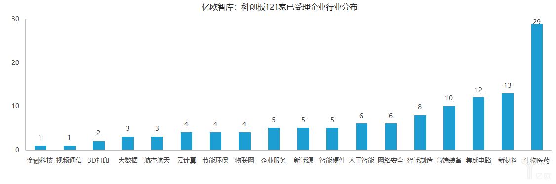 科创板121家已受理企业行业分布