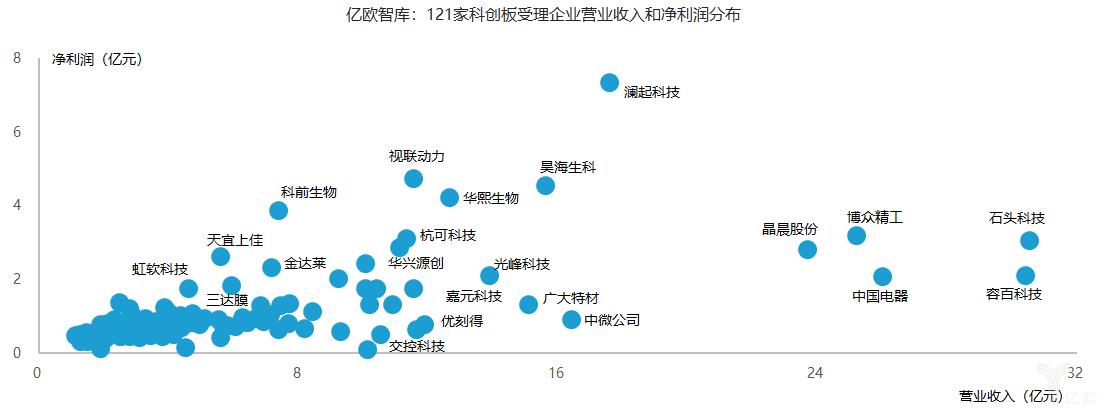 亿欧智库:121家科创板受理企业营业收入和净利润分布