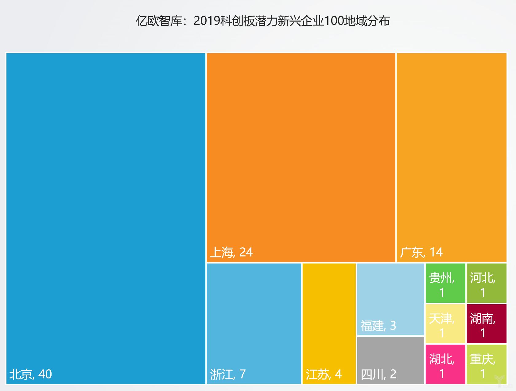 亿欧智库:2019科创板潜力新兴企业100地域分布