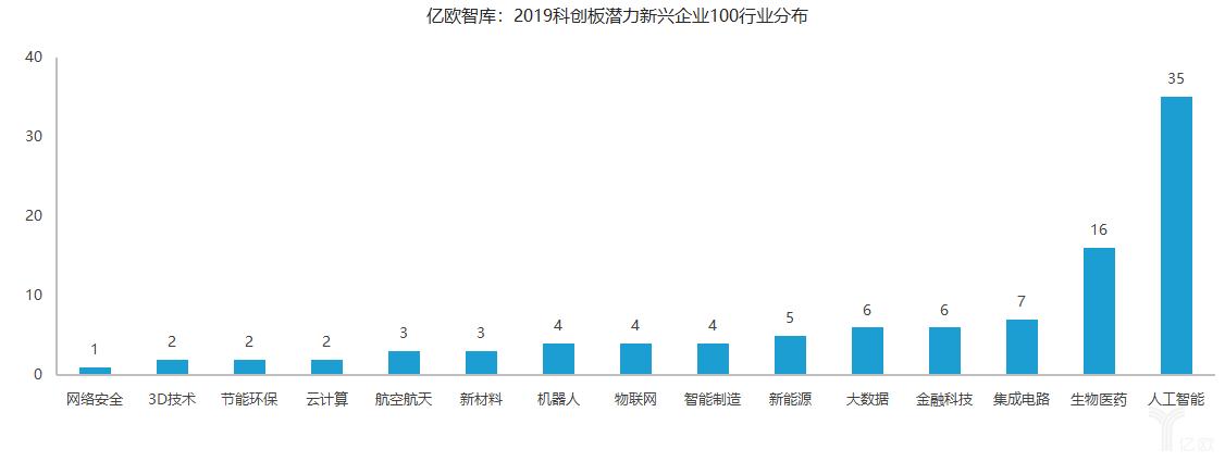 亿欧智库:2019科创板潜力新兴企业100行业分布