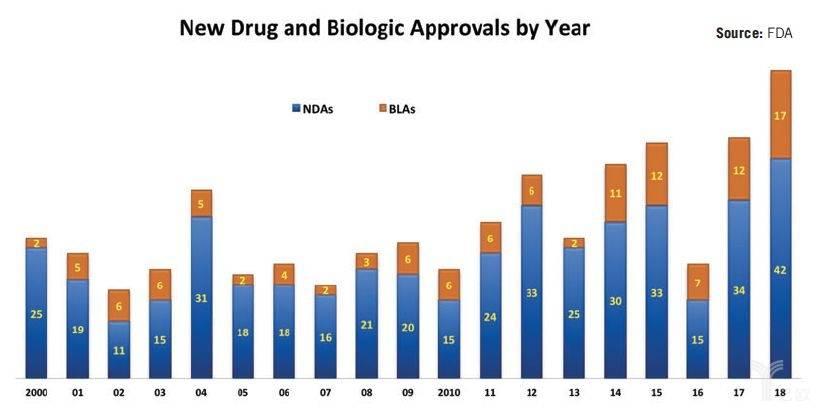 获FDA审批的新分子实体统计.jpeg