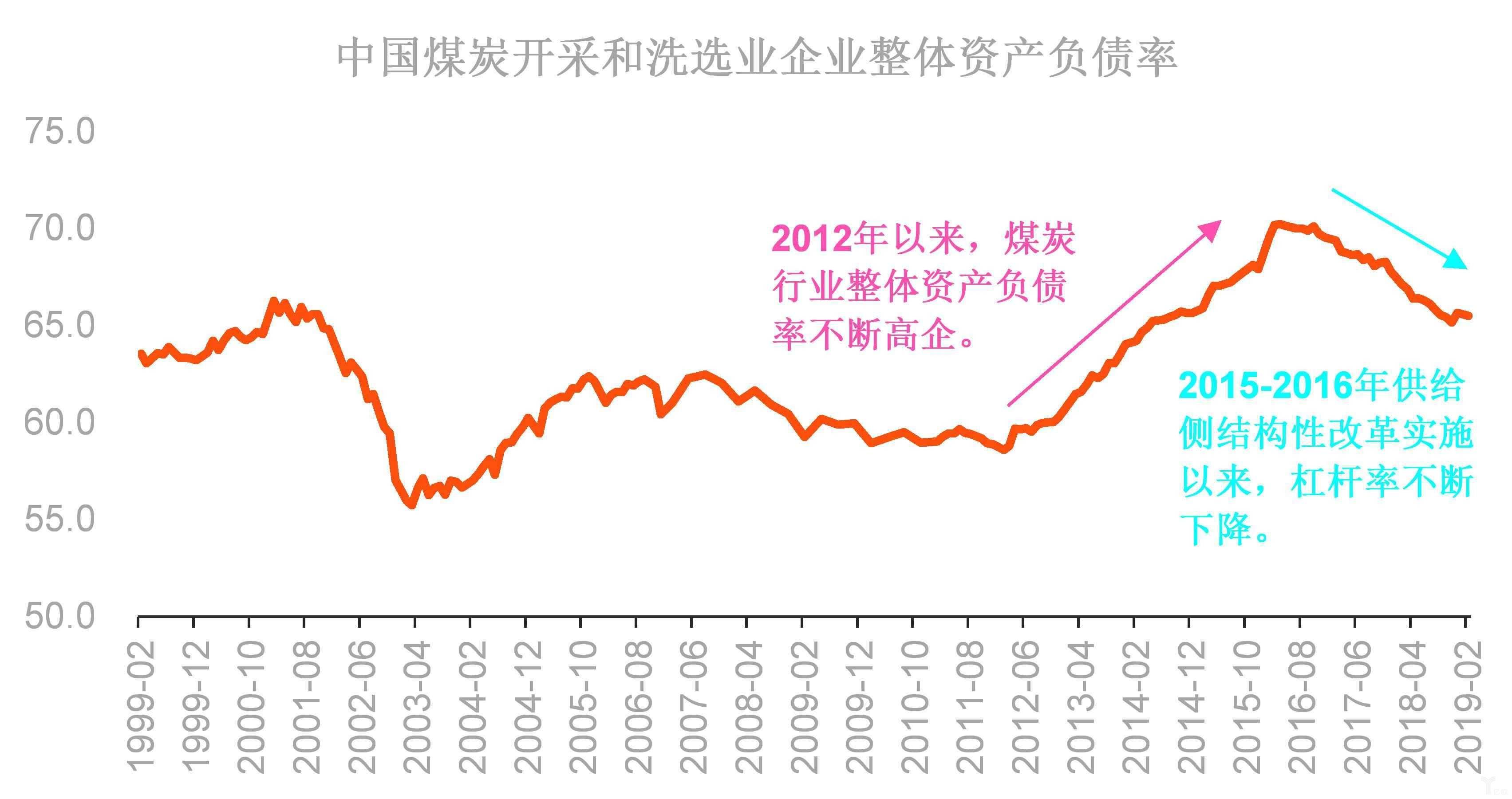 中国煤炭行业部分企业资产负债率