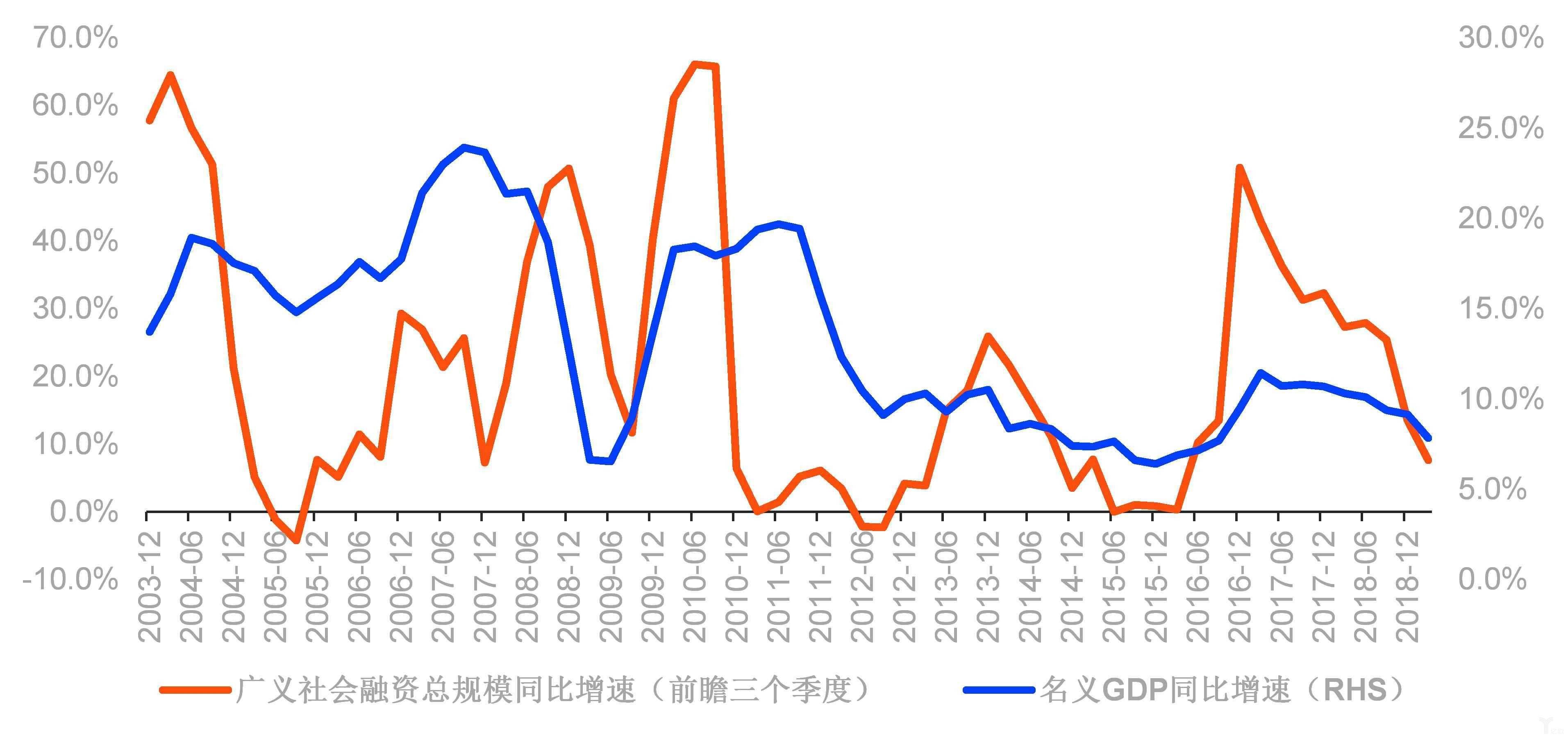 中国广义社融同比增速及名义GDP同比增速
