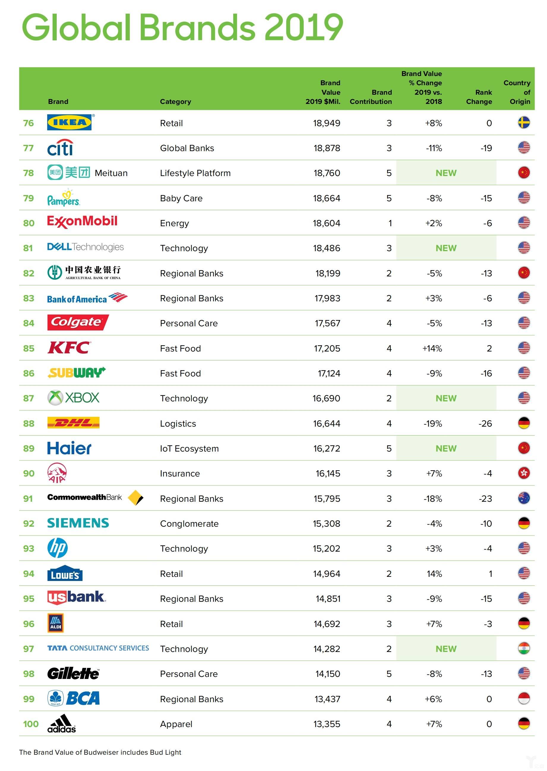 BrandZ™ 2019全球品牌价值百强榜单4.jpg
