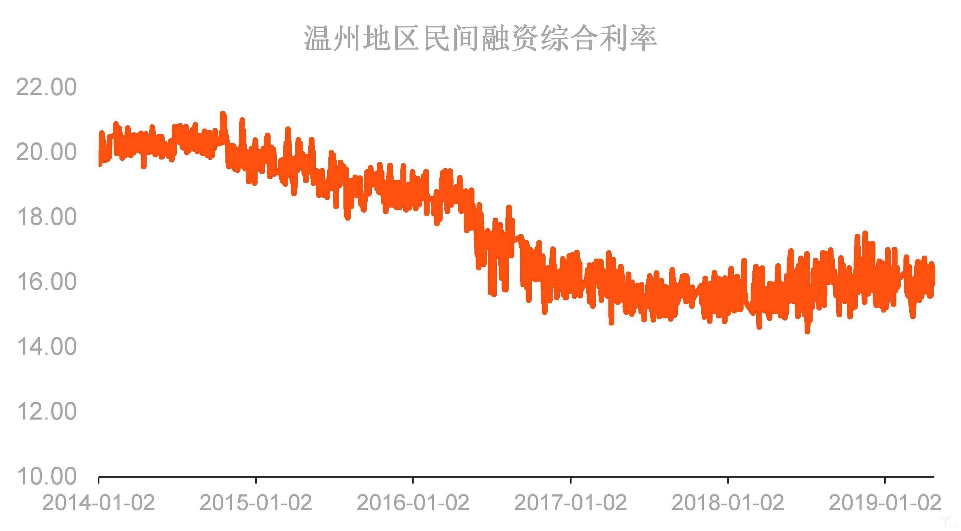 温州地区民间融资综合利率