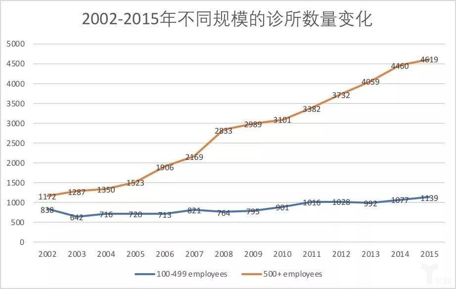 2002-2015年不同规模的诊所数量变化