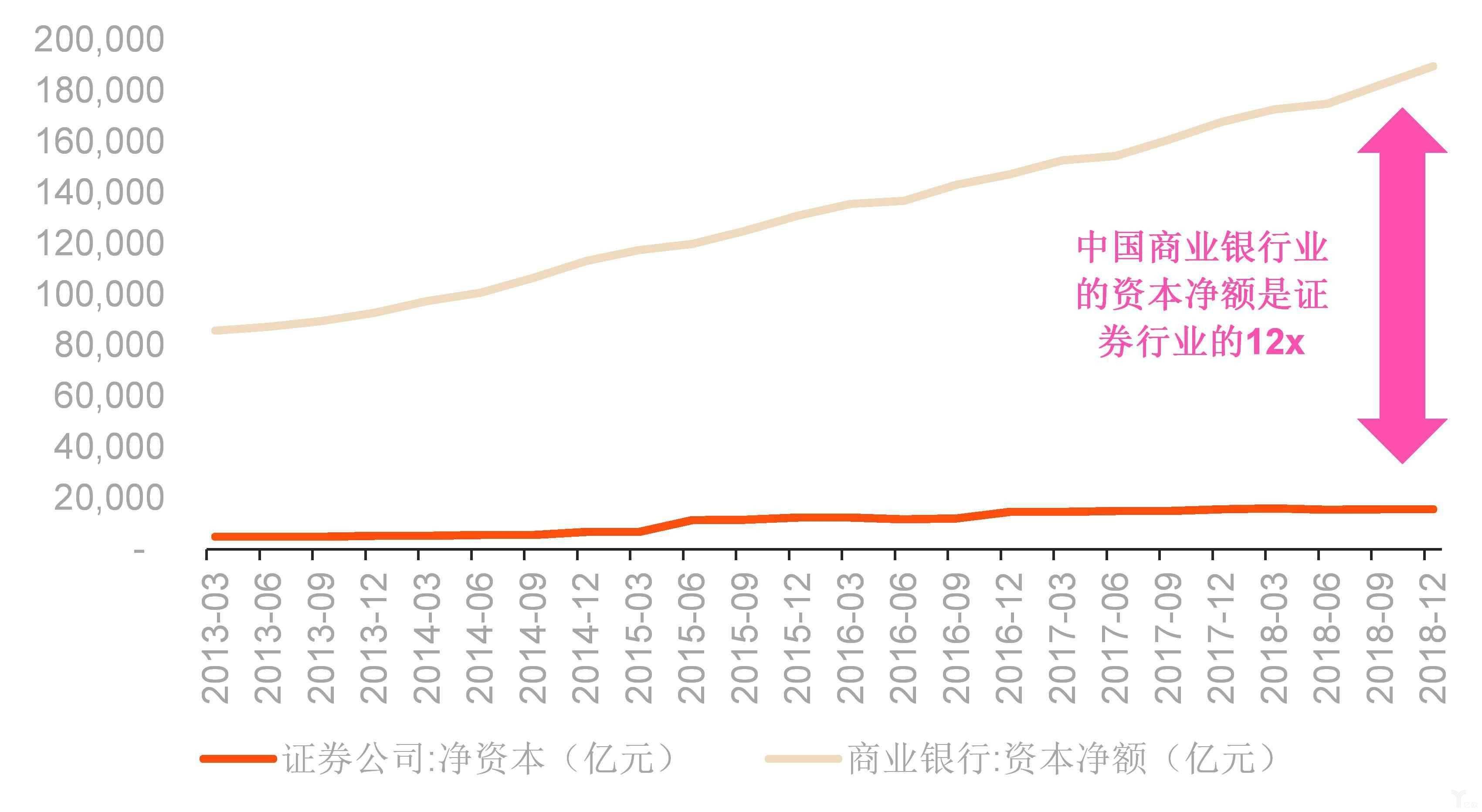中国银行业资本净额与证券业资本净额对比